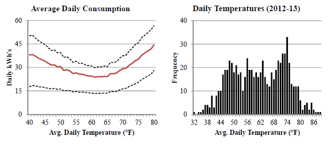 Consumption_Temperatures Data